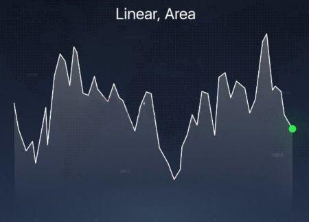 IQCent platformunda açıklanan Farklı Grafik Türleri